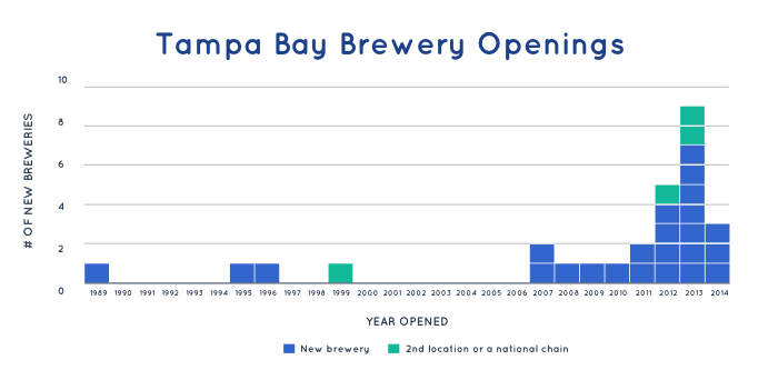 Tampa Bay brewery openings